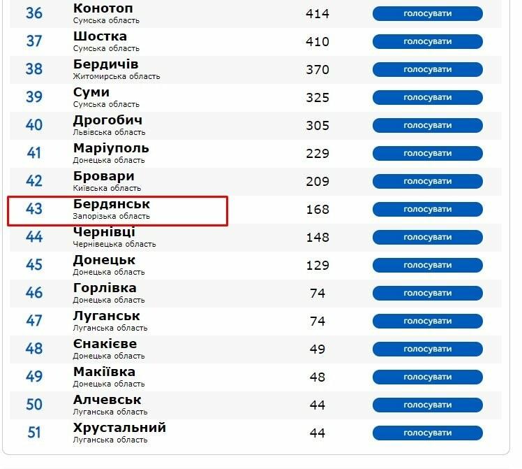 Бердянск может стать лучшим городом Украины, фото-1