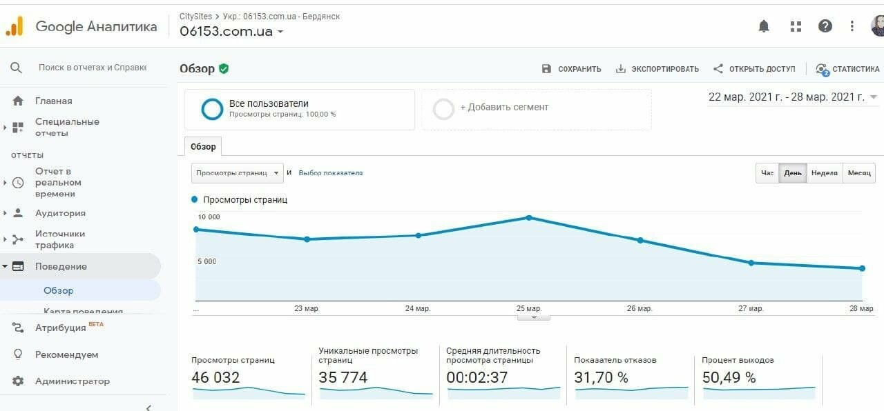 В марте сайт Бердянска 06153 посетило более 264 тысяч пользователей, фото-1