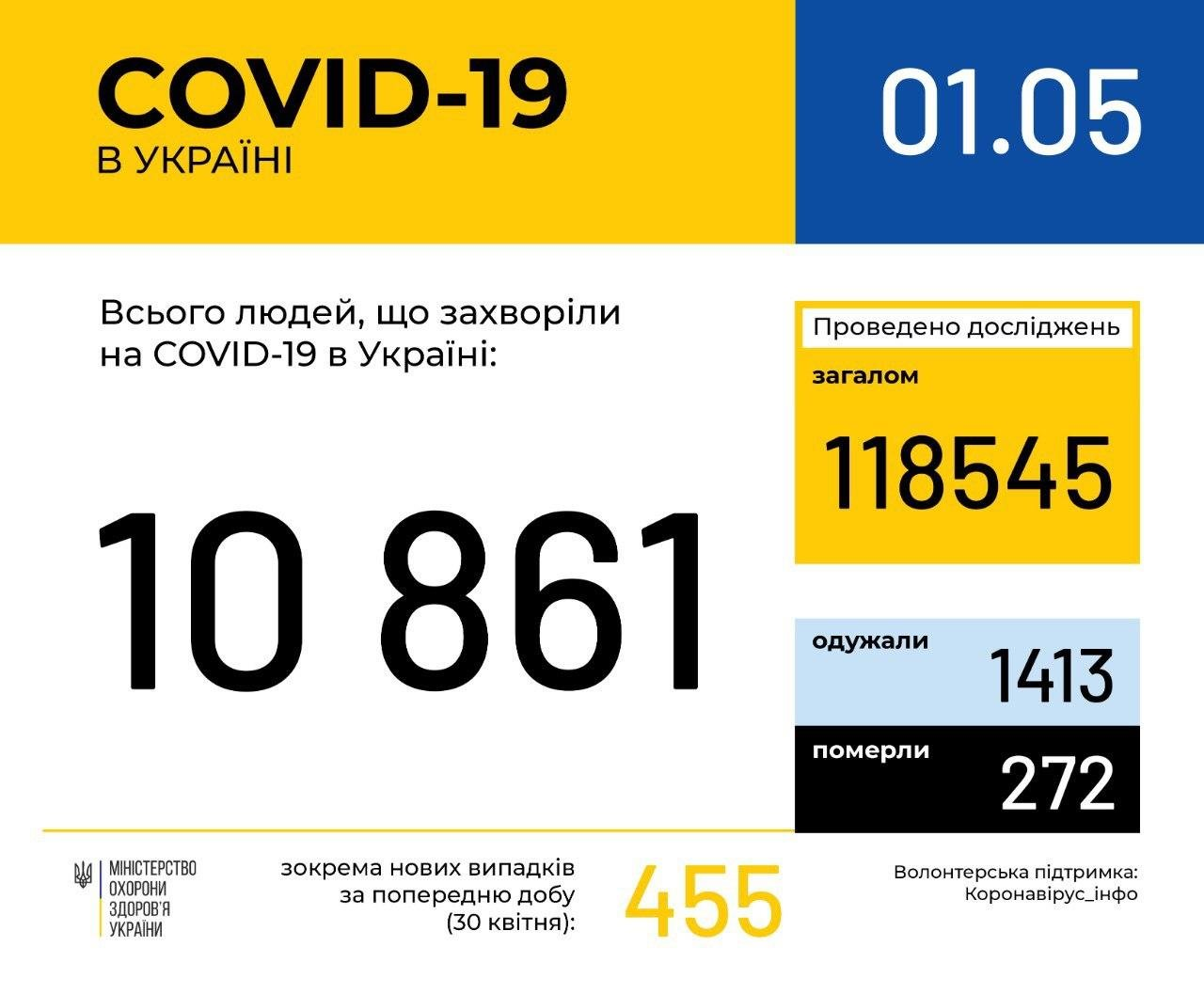 Кількість хворих на коронавірус наближається до 11 тисяч, фото-1
