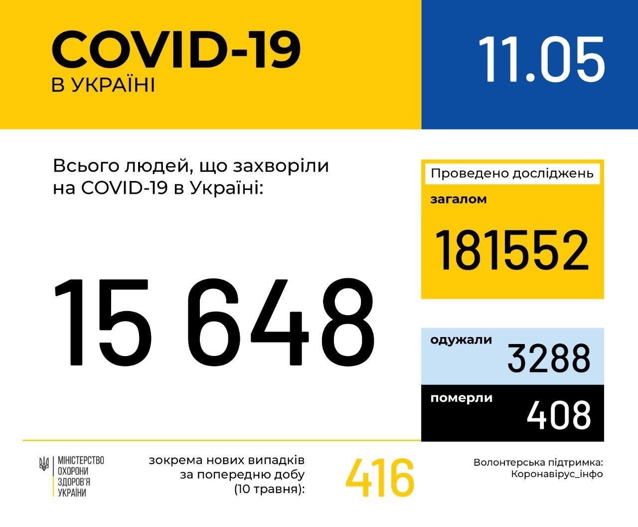 В Україні зафіксовано 15648 випадків коронавірусної хвороби COVID -19 , фото-1