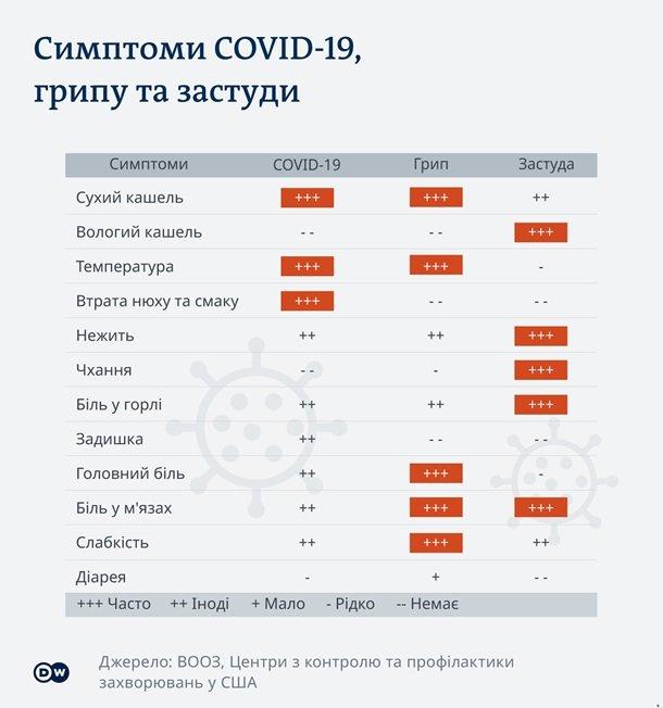 Определены 7 групп симптомов коронавируса, фото-1
