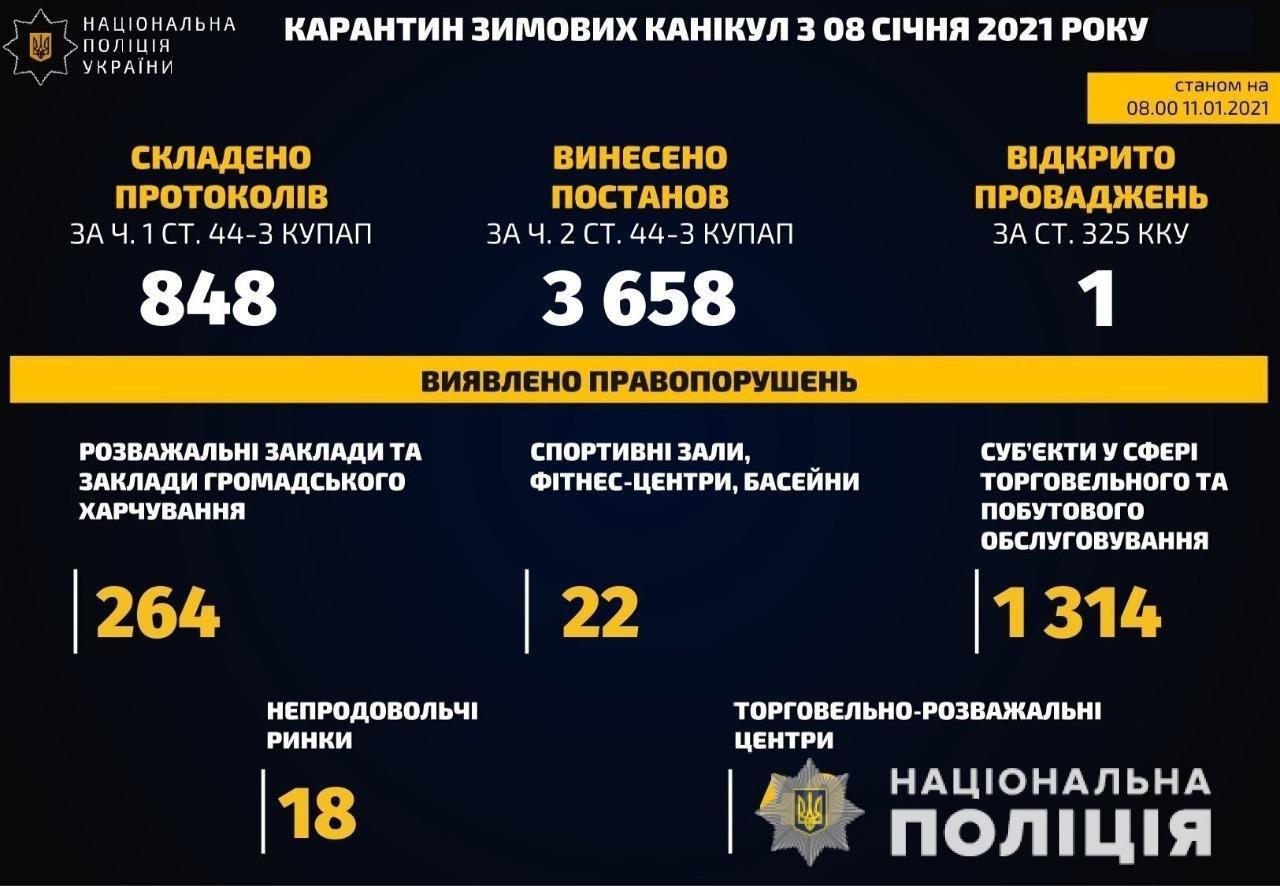 Более 65 тыс. административных протоколов в суде: нарушения карантинного режима в Украине за три дня, фото-1